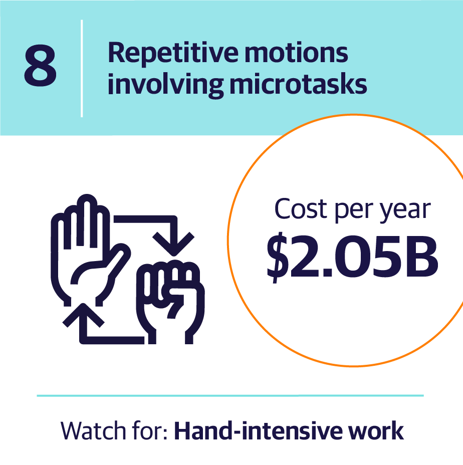 8. Repetitive motions involving microtasks | Cost per year $2.05B | Watch for: Hand-intensive work