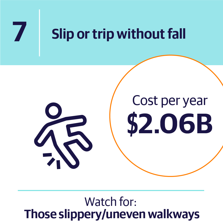 7. Slip or trip without fall | Cost per year $2.06B | Watch for: Those slippery/uneven walkways