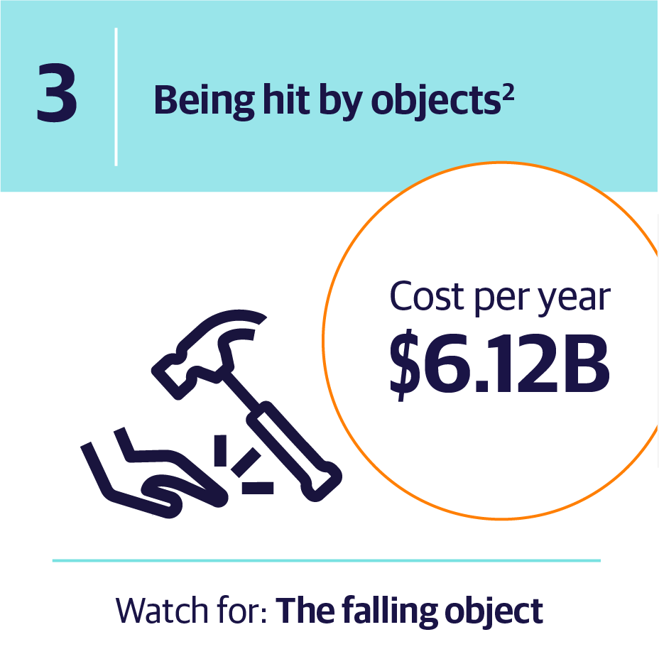 3. Being hit by objects | Cost per year $6.12B | Watch for: The falling object