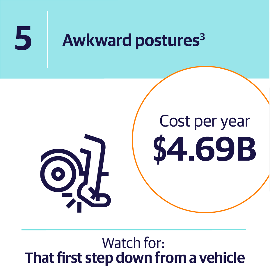 5. Awkward postures | Cost per year $4.69B | Watch for: That first step