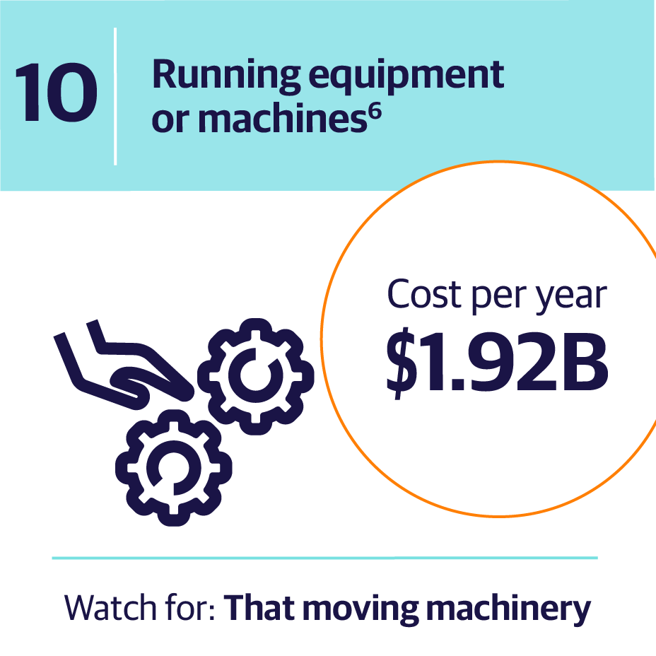 10. Running equipment or machines | Cost per year $1.92B | Watch for: The moving machinery