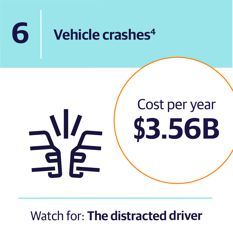 6. Vehicles crashes | Cost per year $3.56B | Watch for: The distracted driver